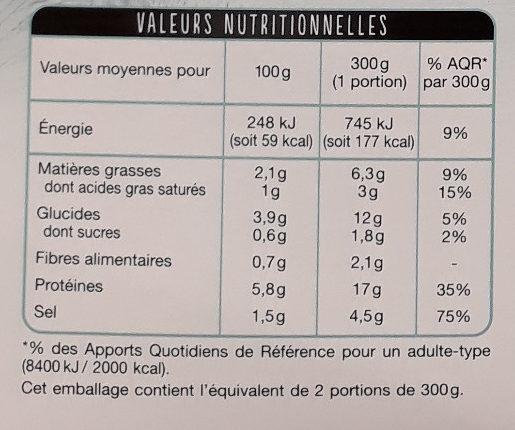 Les moules à la marinière - Informations nutritionnelles