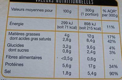 Les moules cuisinées à la crème - Informations nutritionnelles