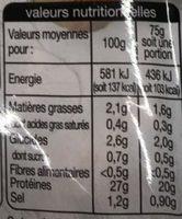 Aiguillette de Poulet -25% de Sel - Nutrition facts