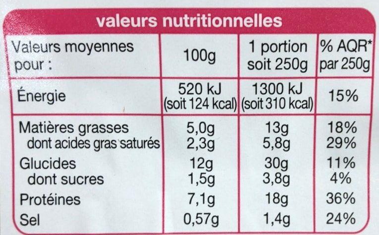 Pates & salade Jambon Emmental - Informations nutritionnelles - fr