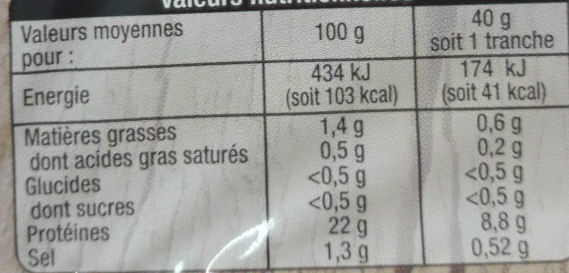 Rôti de porc - Informations nutritionnelles - fr