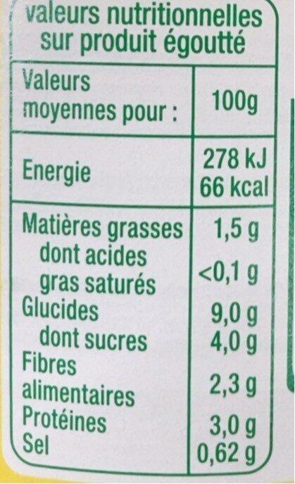 Maïs doux - Informations nutritionnelles - fr