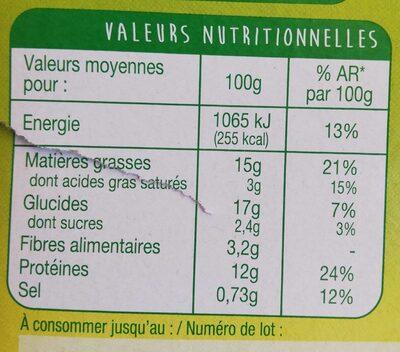 Panés gourmands façon basquaise - Informations nutritionnelles