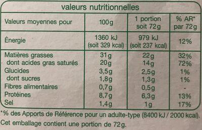 Escargots bourgnonne - Informations nutritionnelles - fr