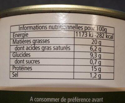 Le confit de canard aux pommes de terre  salardaises - Nutrition facts - fr