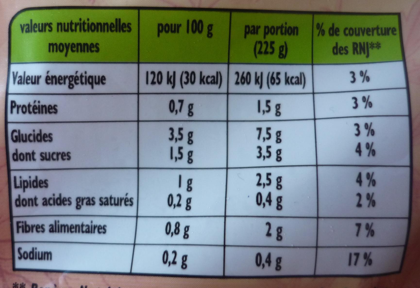 Velouté légumes provençaux - Voedigswaarden