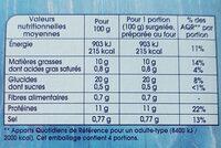 Colin d'Alaska MSC façon Fish & Chips - Nutrition facts - fr