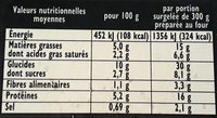 Lasagnes bolognaise - Nutrition facts - fr