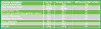Savane Jungle Poire - Informations nutritionnelles - fr