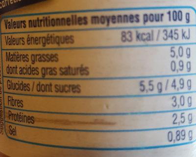 Compotée poivrons aubergine - Voedigswaarden