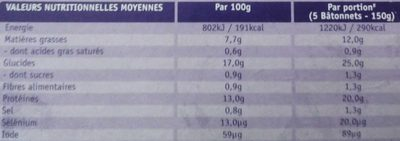 Bâtonnets de Colin d'Alaska 100% filet - Nutrition facts