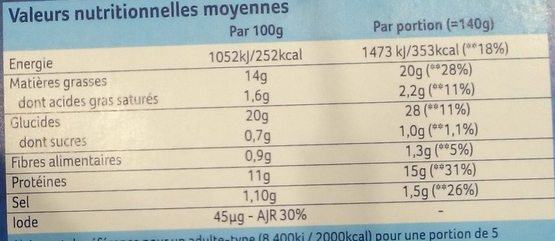 Bâtonnets Façon Fish and Chips - Informations nutritionnelles