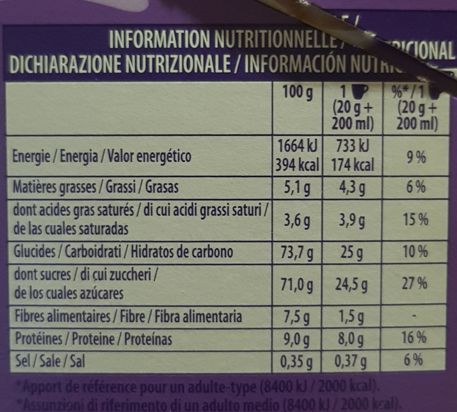 Sticks milka - Nutrition facts