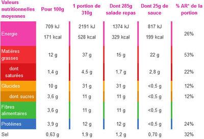 Buddha bol Falafels, couscous et chou blanc - Informations nutritionnelles - fr