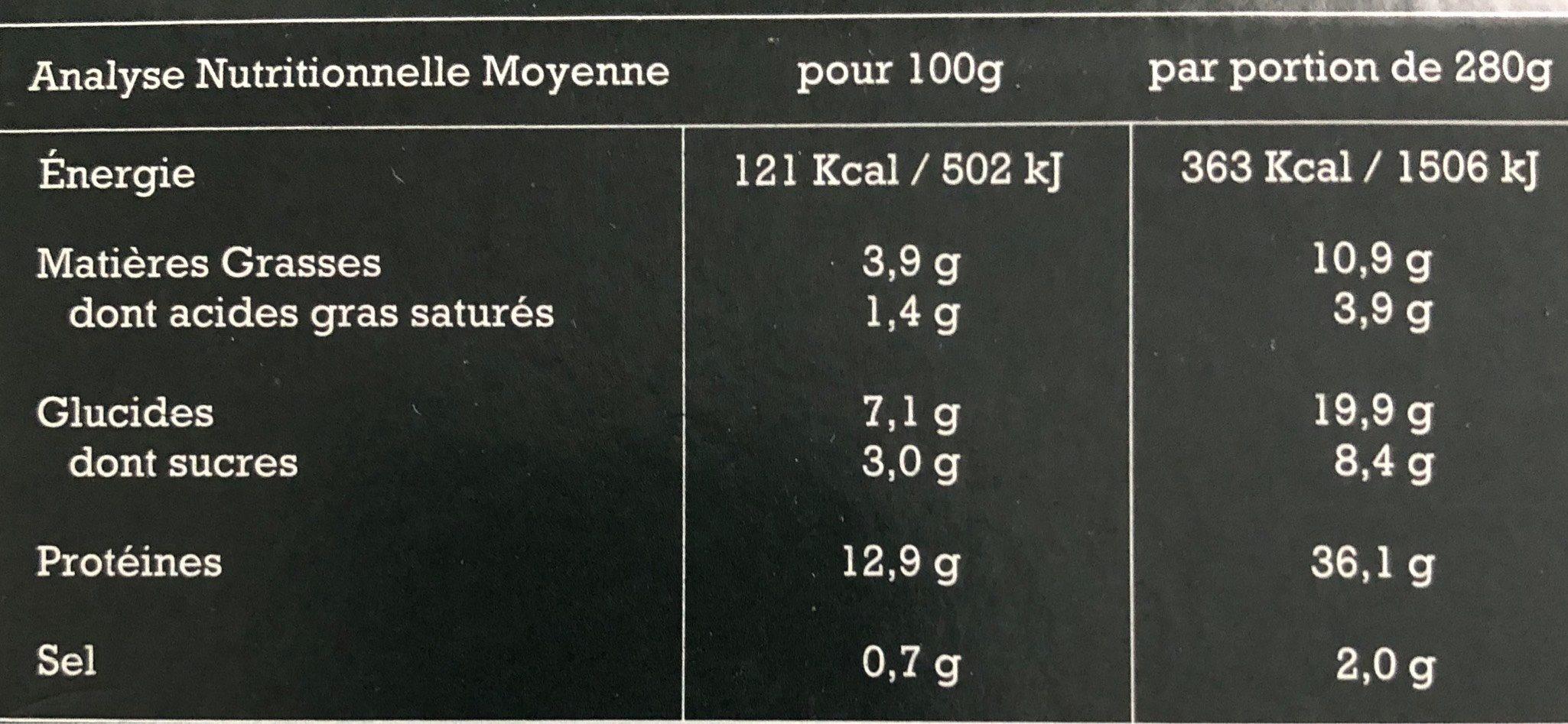 Confit de porc, ragoût de févettes et petits pois et son jus à la citronnelle - Informations nutritionnelles