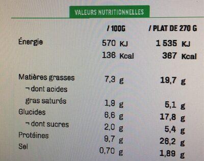 Noix de Saint Jacques, piquillos aux lardons, sauté de haricots coco & chou-fleur - Informations nutritionnelles - fr