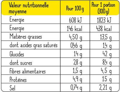Salade du soleil au poulet et petites tomates - Nutrition facts - fr