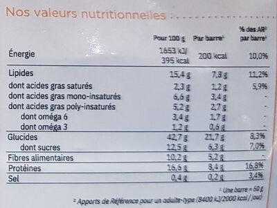 Patates douces, carottes, céréales, noix, graines - Informations nutritionnelles