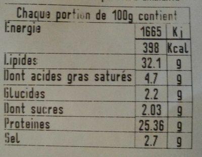 Saucisson - Informations nutritionnelles