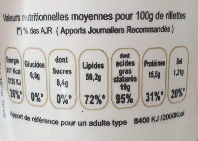 Rillettes de la Sarthe - Informations nutritionnelles - fr