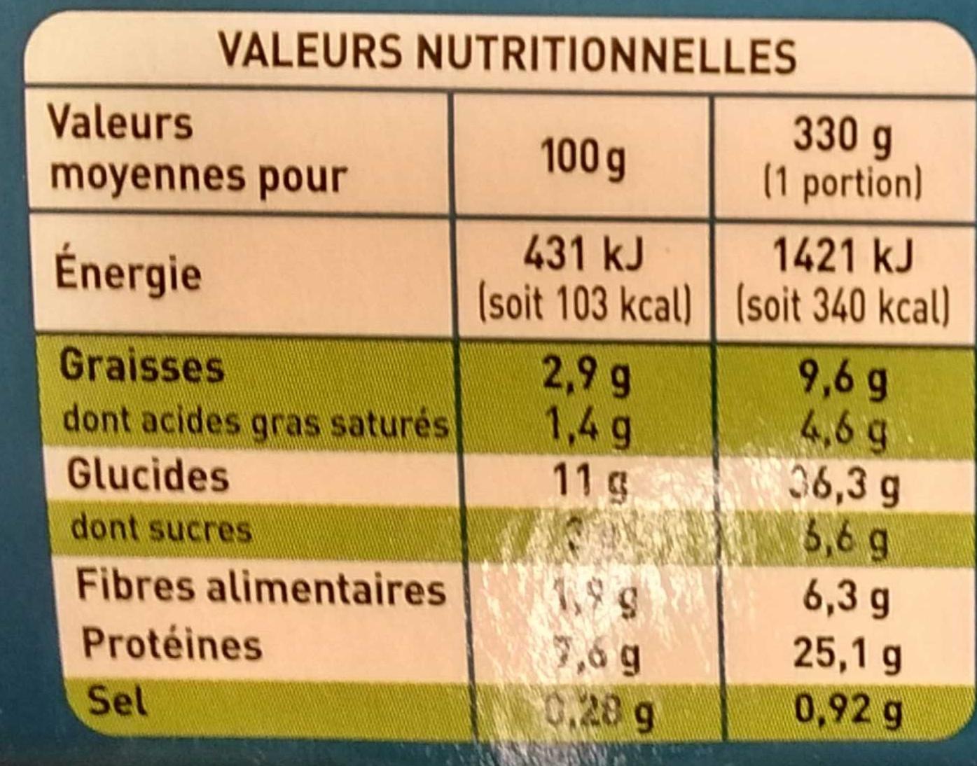 Blanquette de Poulet - Informations nutritionnelles