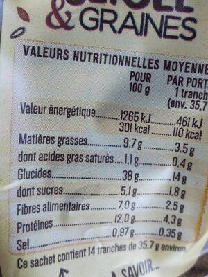 Pain de mie Seigle & graines - Voedingswaarden