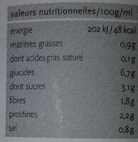 Lentilles à la provençale - Voedingswaarden - fr