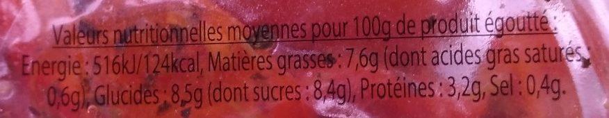 Tomates confites - Informations nutritionnelles