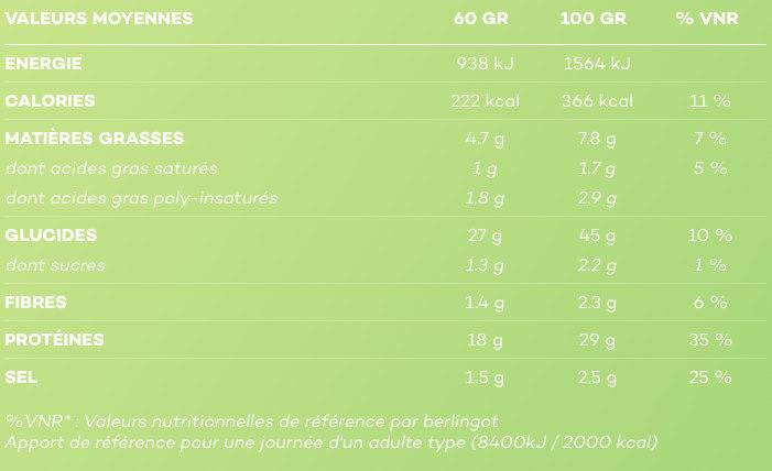 So Shape Pasta Pesto - Voedingswaarden - fr