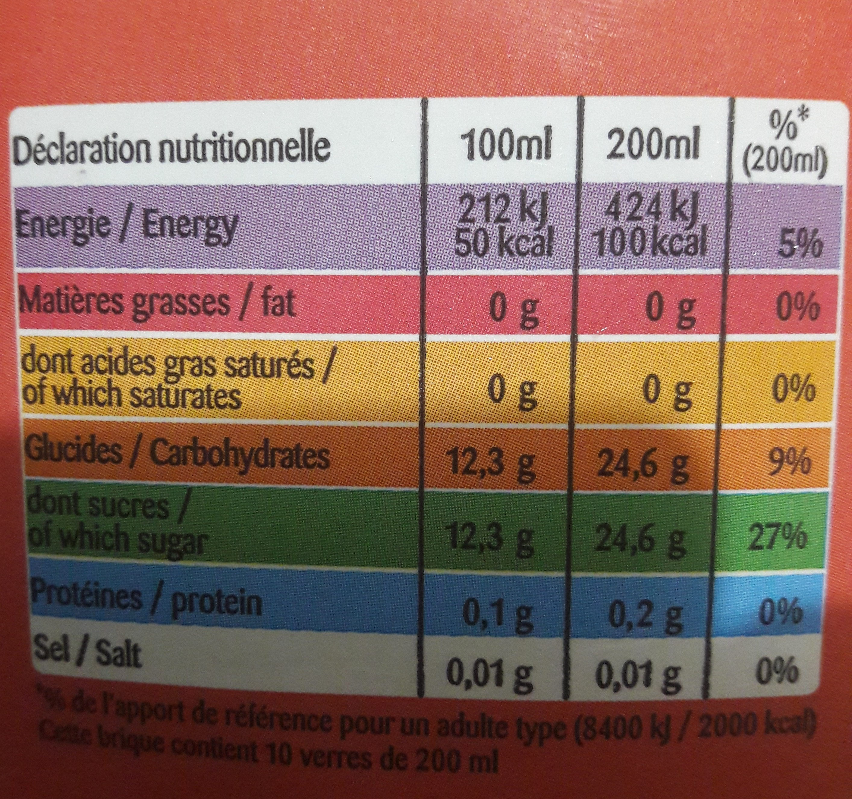 Guava - Nutrition facts