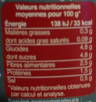Chair de tomates - Nutrition facts - fr