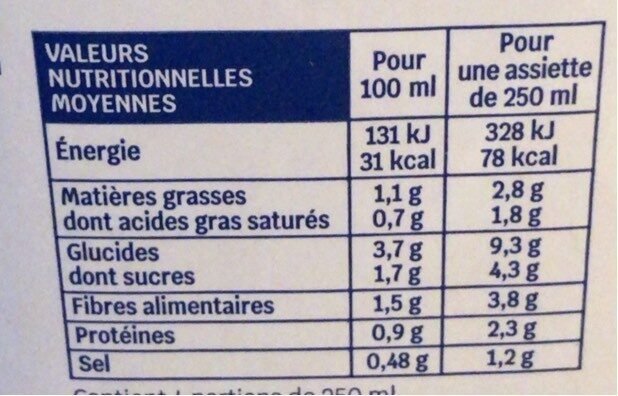 Velouté potimarron et lait de coco - Informations nutritionnelles - fr