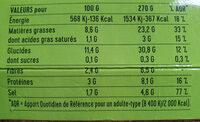Quinoa vert, Épinards, Haricots verts - Informations nutritionnelles - fr