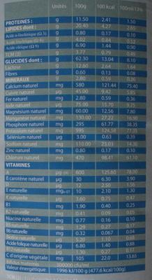prémichèvre - Informations nutritionnelles - fr