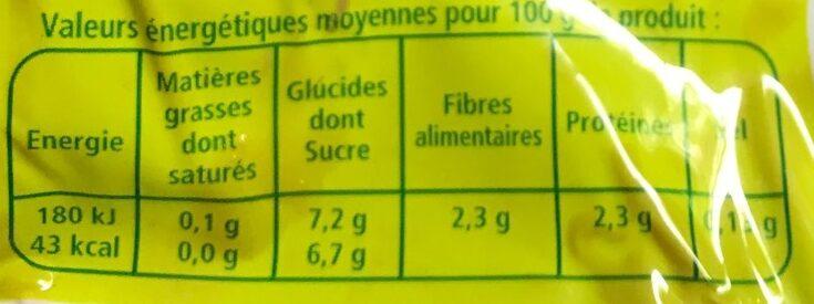 Betterave ronde - Valori nutrizionali - fr