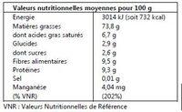 Noix de Pécan - Informations nutritionnelles