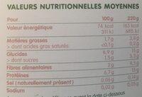 Mon méli-mélo de petits pois et dinde - Informations nutritionnelles