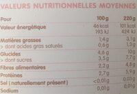 Mon mijoté de courges butternut et bœuf - Informations nutritionnelles - fr