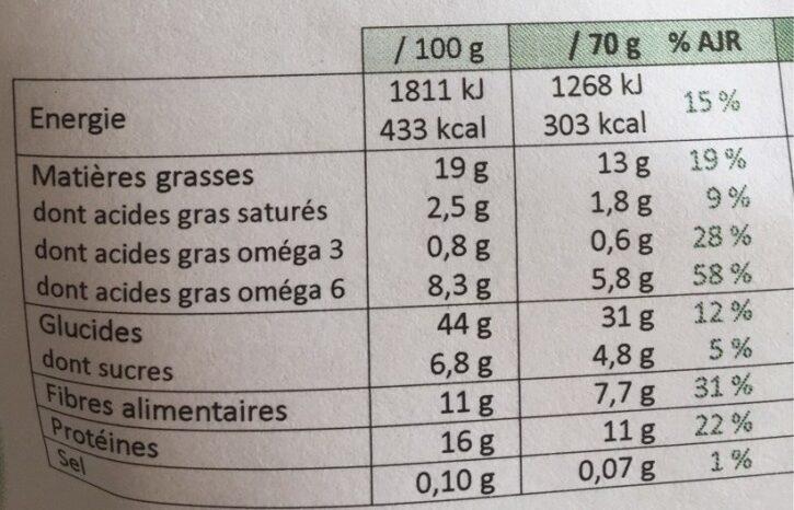 Muesli Pistache Carotte Chanvre - Informations nutritionnelles - fr
