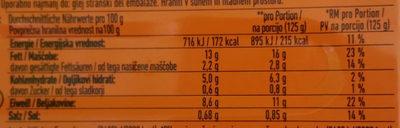 Skuša z zelenjavo v omaki - Nutrition facts