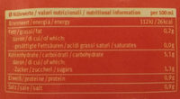 Kürbis Cremesuppe - Nutrition facts