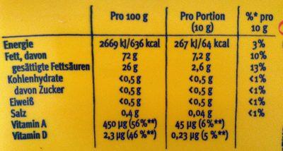 Sanella Margarine - Nutrition facts