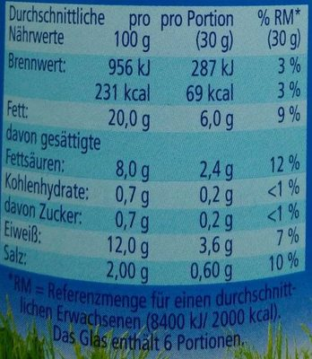 Echte Land-Bockwurst - Nährwertangaben