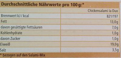 Chickensalami la Duo - Nährwertangaben