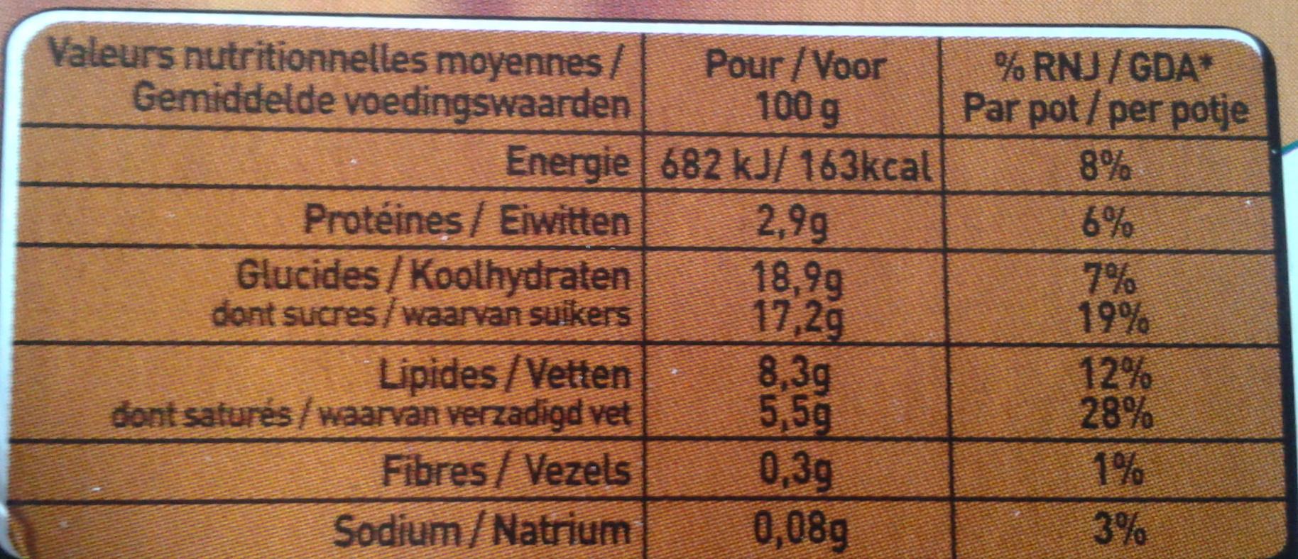 Le Viennois (Café) - Voedingswaarden