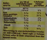 Pferffer-Rahmsauce - Informations nutritionnelles