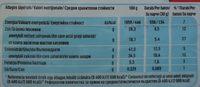 Kinder pingui - Informations nutritionnelles - ro