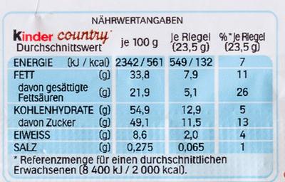 Country - Informations nutritionnelles - de