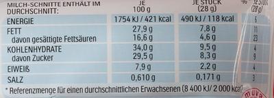 Milch-Schnitte - Пищевая и энергетическая ценность