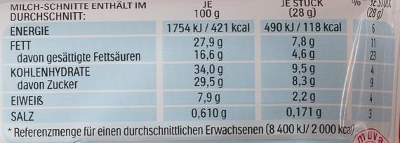 Milch-Schnitte - Informazioni nutrizionali - de